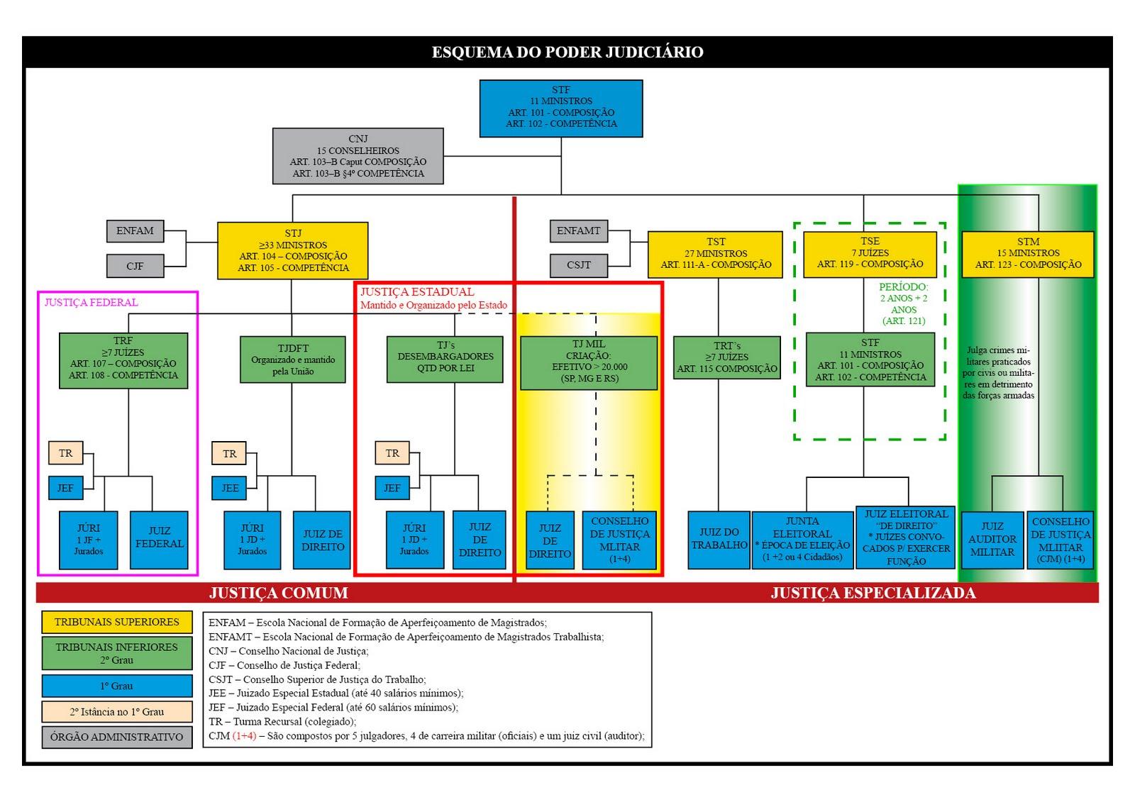 Resultado de imagem para organograma do poder judiciário